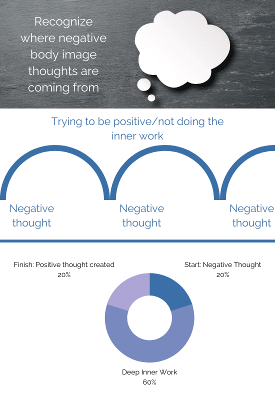 infographic showing how to close the loop on negative body image thoughts. Why deep inner work is necessary.